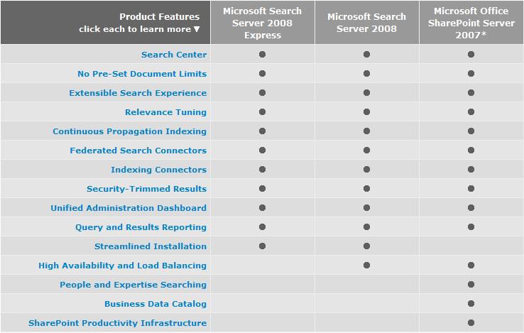 Microsoft Search Server 2008 Feature Matrix