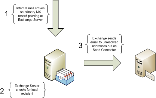 How to share an email domain between two mail systems m4hsunfo