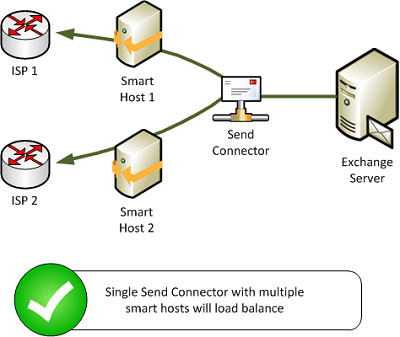 How to Correctly Use Multiple Smart Hosts to Load Balance