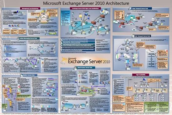 types of exchange server