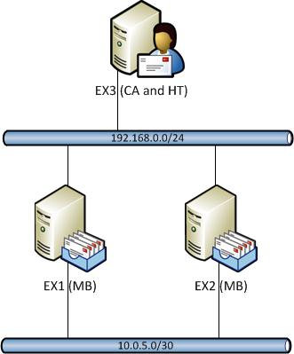 Exchange Server 2010 DAG Tutorial Setup