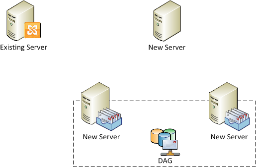 Existing environment with Typical Exchange 2010 Server and new DAG