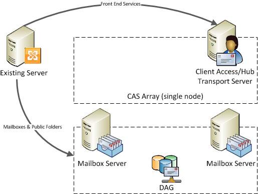 Migrate from the existing Exchange 2010 server to the new CAS array and DAG
