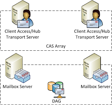 Exchange Server 2010 High Availability environment with a CAS array and DAG