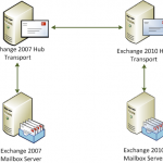 Exchange 2010 FAQ: Can I Replace Exchange 2007 Hub Transport Servers with Exchange 2010?