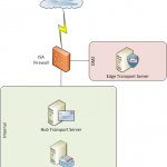 Exchange 2010 Edge Transport Server Introduction