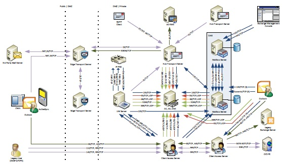 Exchange 2010 Sp1 Network Ports Diagram