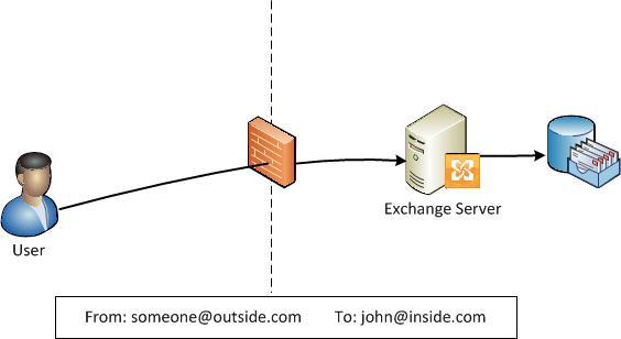 Email Fundamentals What is an Open Relay