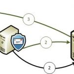 Avoiding Infinite Loops with Internal Relay Domains in Exchange 2007/2010