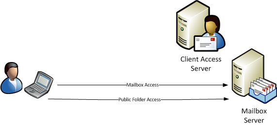 Exchange 2007 Client Access server