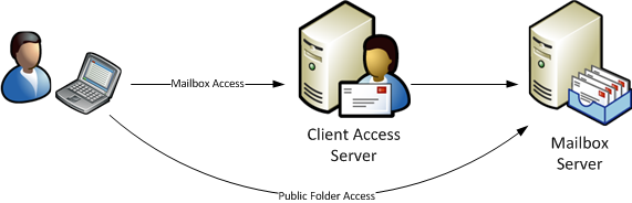 Exchange 2010 Client Access server role