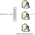 Getting Started with Exchange Server 2010 Client Access Server Arrays