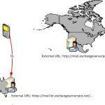 Publishing Different Geographic ActiveSync URLs using AutoDiscover