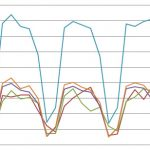 The Case of the Hub Transport Server Load Imbalance