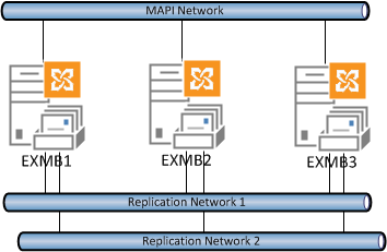 Exchange 2013 DAG with multiple networks