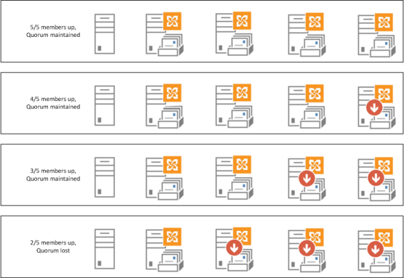 Exchange 2013 DAG quorum example