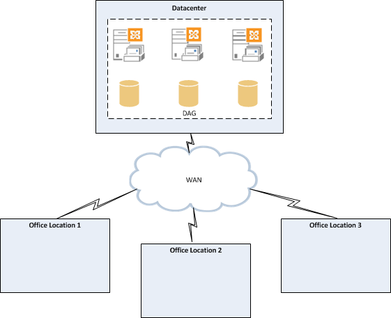 Exchange 2013 DAG High Availability