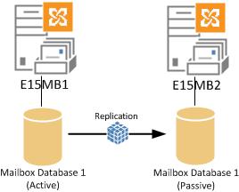 exchange-2013-dag-database-replication