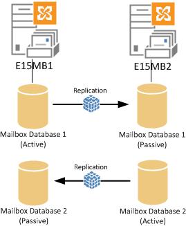 exchange-2013-dag-database-switchover-01