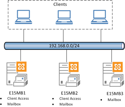 Exchange Server 2013 Client Access Server High Availability
