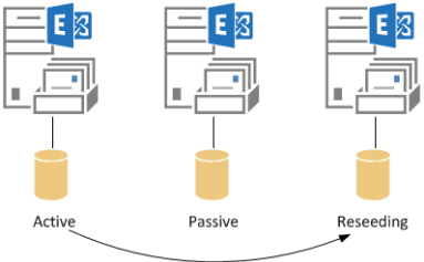 exchange-2013-reseed-from-active