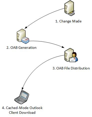 exchange-2010-oab-distribution