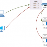 Logging Client IP Address in IIS When Using Load Balancing with Source NAT