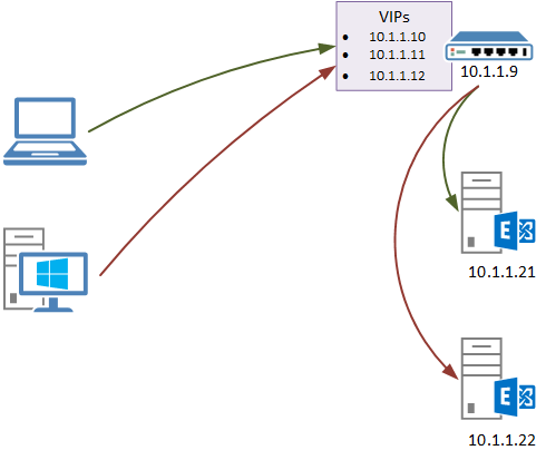 Client IP Address Logging in IIS with Source NAT Load Balancer