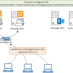 Exchange Server 2010 to 2013 Migration – Reviewing Autodiscover Configuration