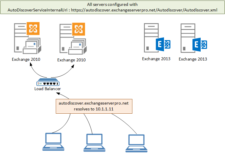 Exchange 2010 to 2013 Migration - Reviewing Autodiscover