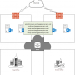 Exchange Server 2010 to 2013 Migration – Configuring SSL Certificates