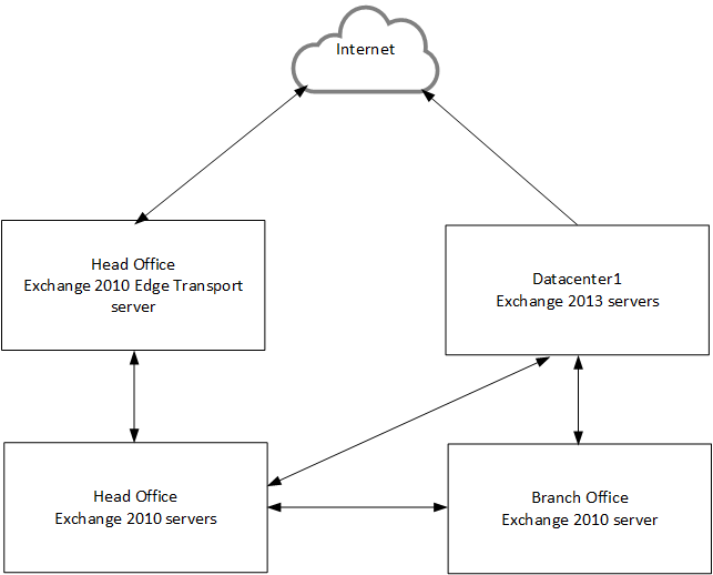 how the internet functions as a transporter and server of information Mail transport agents (e empowers by distributing decision making to users in all functions, including a linux internet server by george.