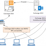 Exchange Server 2010 to 2013 Migration – Cut Over Namespaces