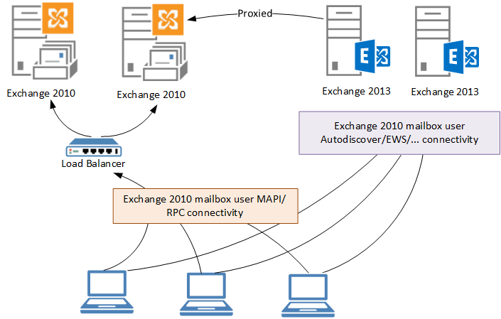 Exchange 2010 to 2013 Migration – Cut Over Namespaces