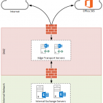 Getting Started with the Exchange Server 2013 Edge Transport Server Role