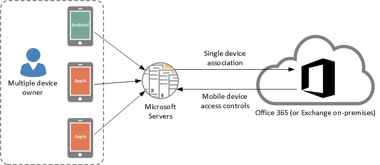 Microsoft outlook for ios and android mobile devices for Architecture client serveur