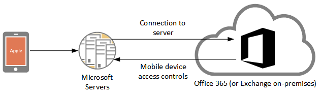 outlook-ios-android-connectivity