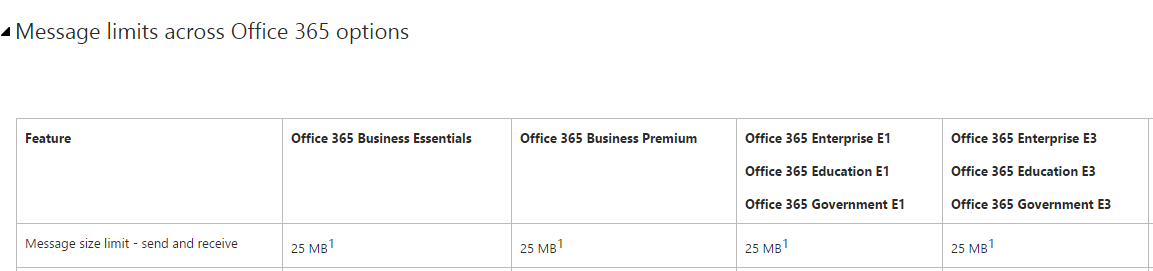 office-365-message-size-limits