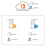 Managing Shared Mailbox Sent Items Behaviour in Exchange Server 2013 and Office 365