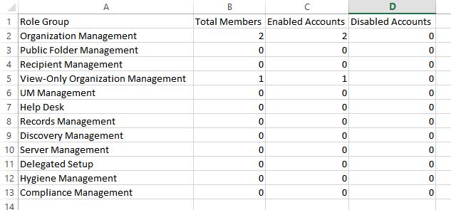 PowerShell Script to Report RBAC Role Group Membership