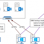 Testing Connectivity and DNS Changes with a Hosts File