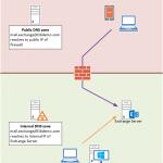 Exchange Server 2016 Client Access Namespace Configuration