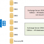 Which Edition of Exchange Server 2016 to Deploy?