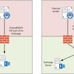 Inbound Mail Flow for Exchange Server 2016