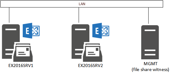 Exchange Server 2016 Database Availability Groups
