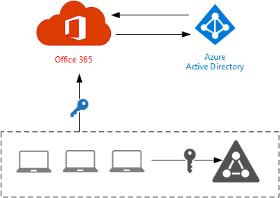 office-365-identity-cloud-04