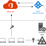 3 Ways to Plan an Identity Model for Your Office 365 Deployment