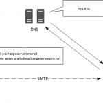 A Sender Policy Framework (SPF) Primer for Exchange Administrators