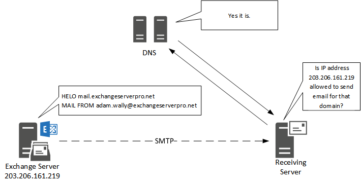 Sender Policy Framework (SPF) for Exchange Administrators