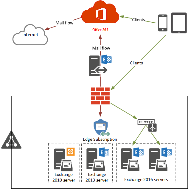 Testing a New Exchange Hybrid Configuration with Office 365